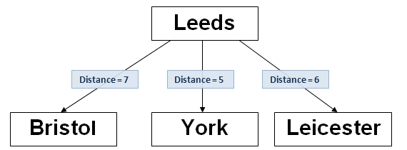 BK-tree example, the fourth node is added, text ='Leicester. This is a child of the root node.